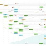 Google keresőoptimalizálás időszükséglete